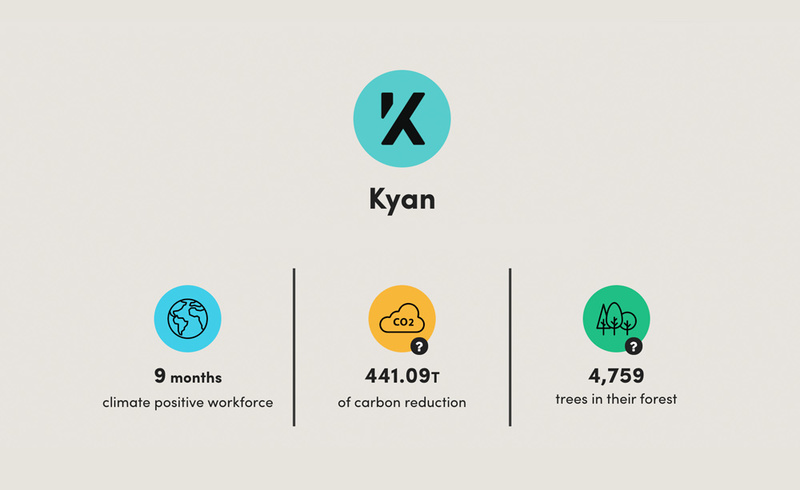 Kyan's stats from Ecologi – 9 months climate positive workforce, 441.09T of carbon reduction, 4,759 trees in their forest